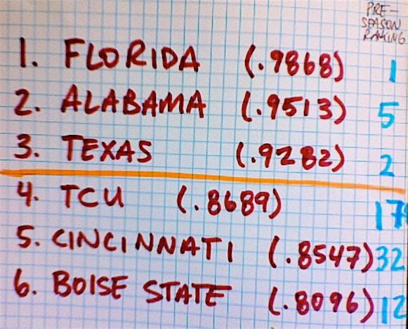 BCS rankings reward 'tradition' teams like Texas and punish others like TCU.
