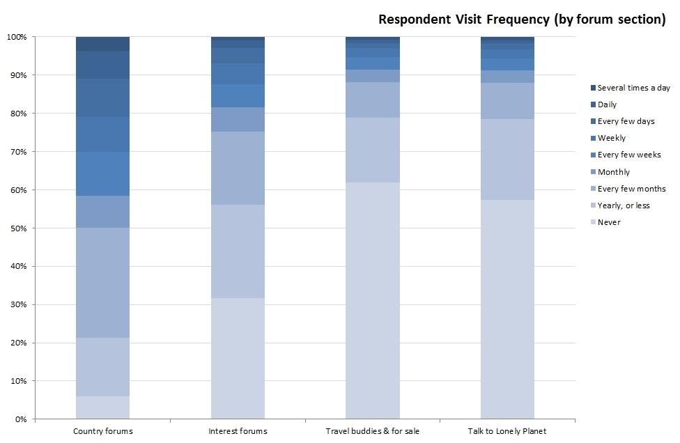 Survey Graphs (5)