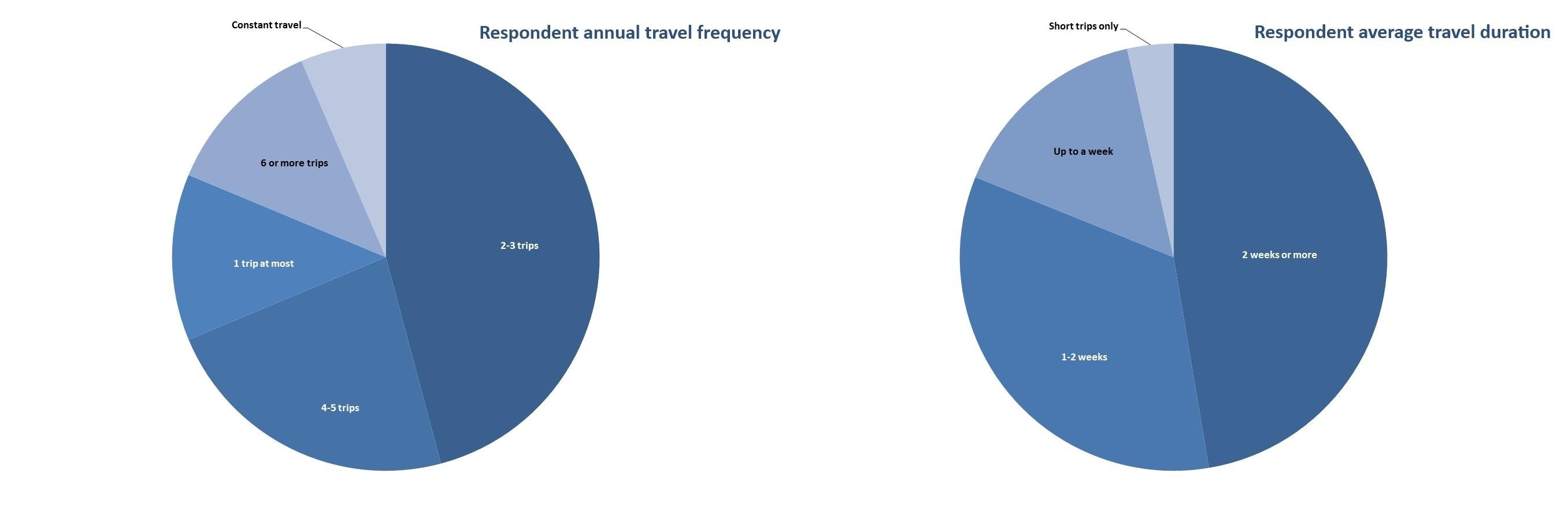 TT Results Graph 2