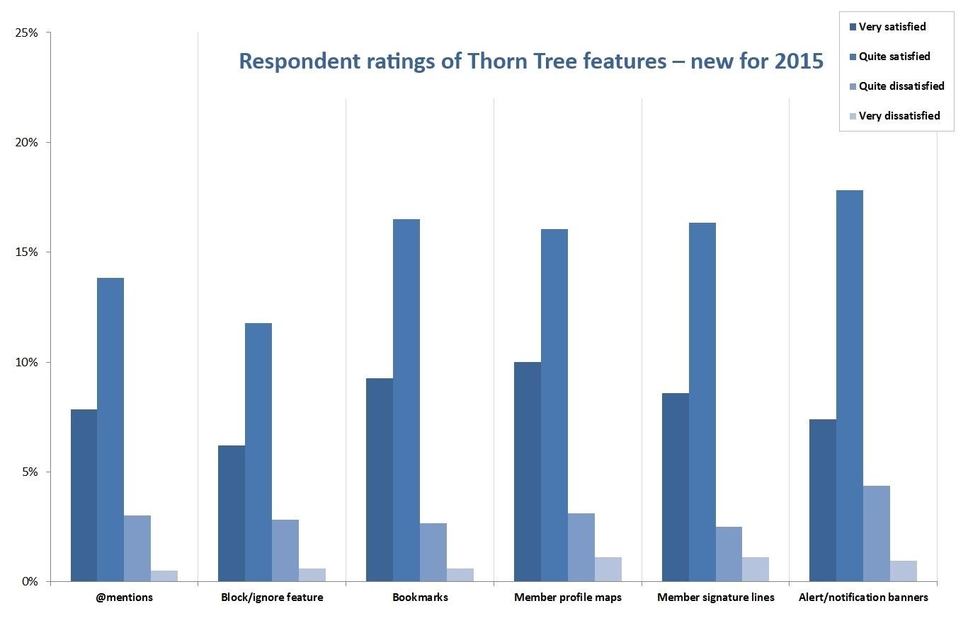 TT Results Graph 8