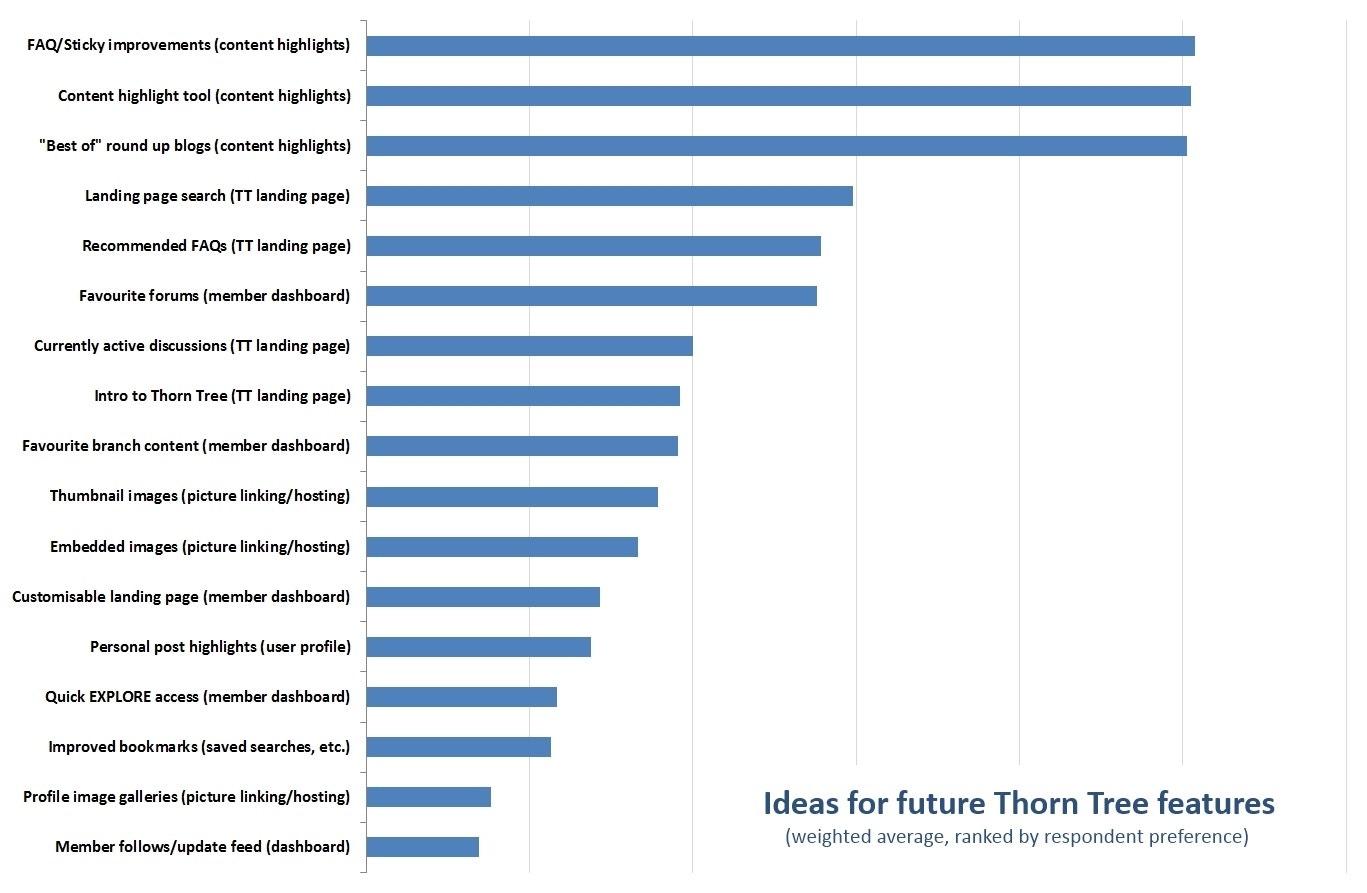 TT Results Graph 9