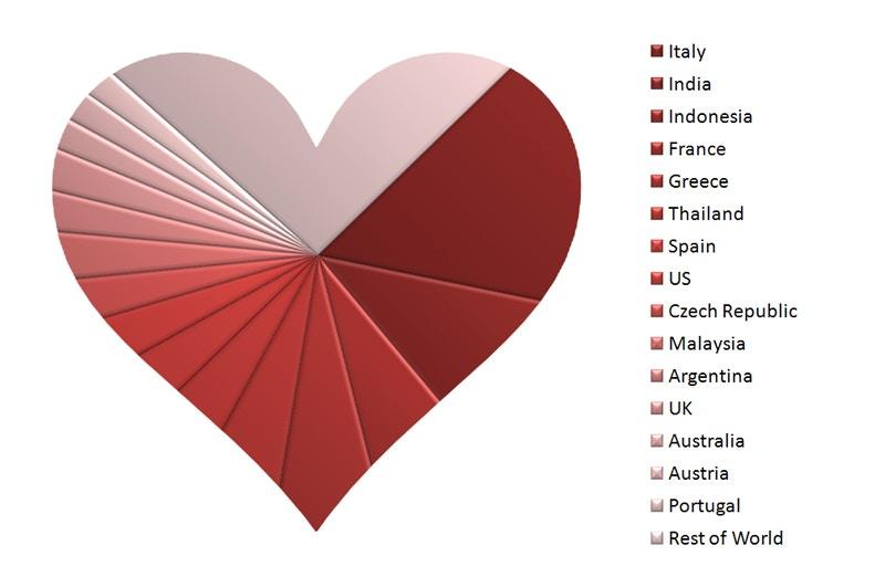romance-graph