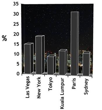night_graph
